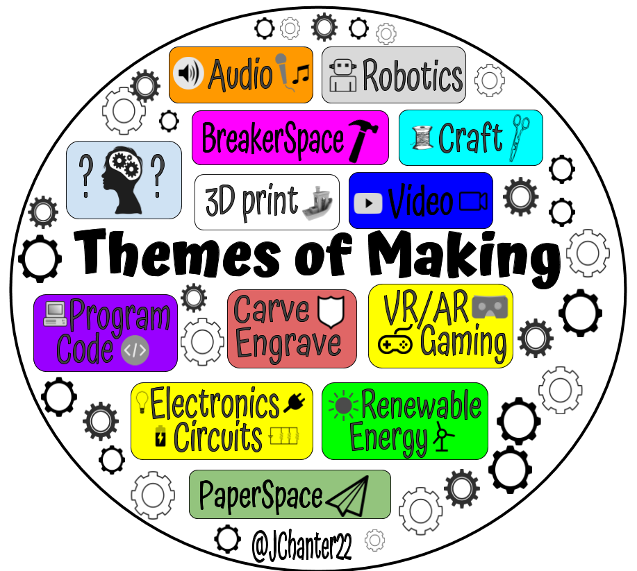 makerspace themes